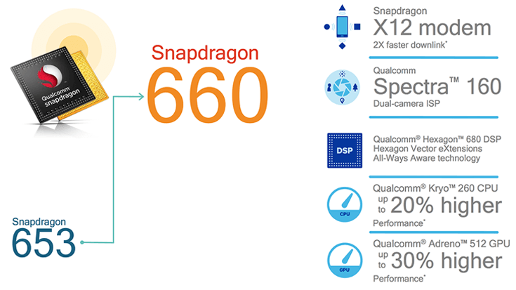 Qualcomm Snapdragon 660- unbox cell